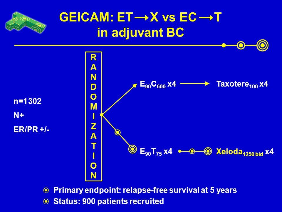 GEICAM: ET X vs EC T in adjuvant BC