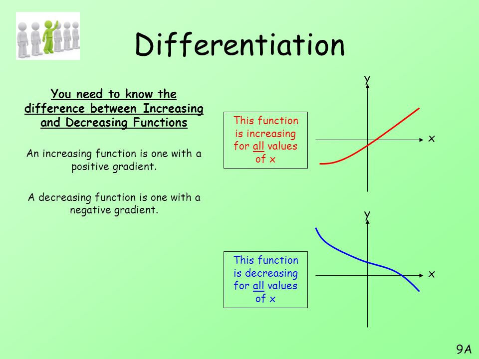 Differentiation y. You need to know the difference between Increasing and Decreasing Functions.