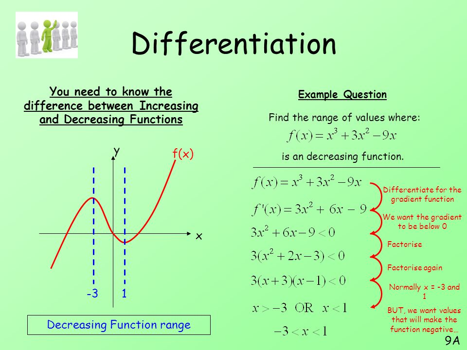 Differentiation You need to know the difference between Increasing and Decreasing Functions. Example Question.