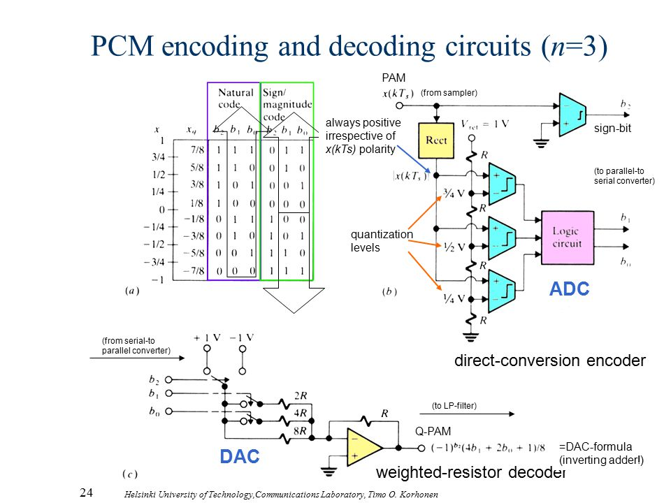 PCM encoding and decoding circuits (n=3)