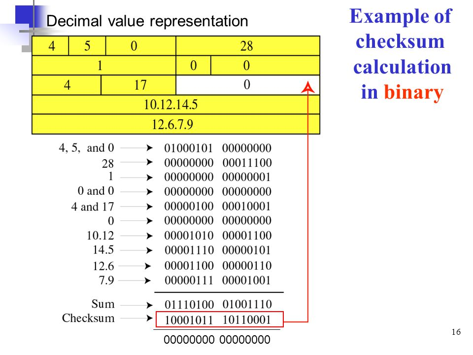 Example of checksum calculation in binary