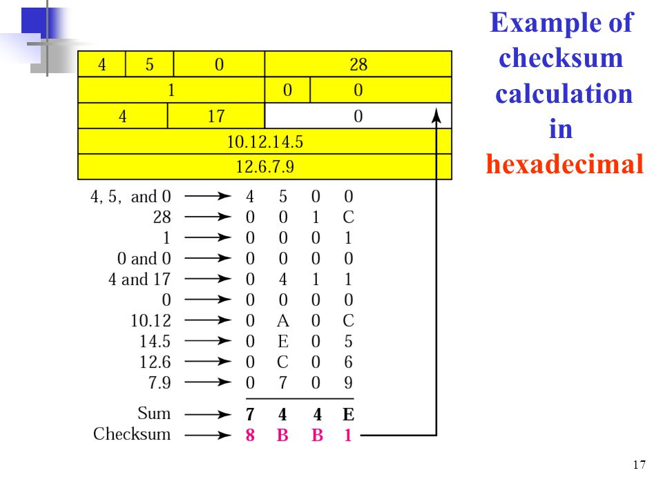 Example of checksum calculation in hexadecimal
