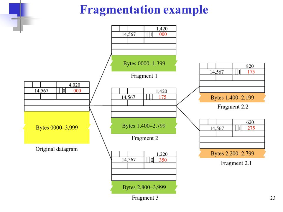 Fragmentation example