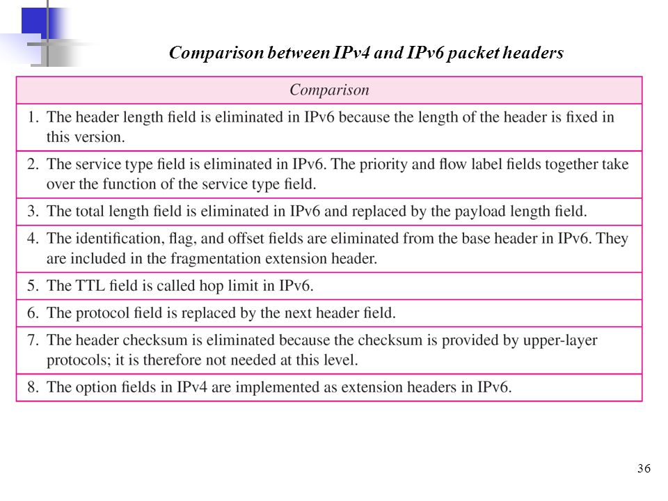 Comparison between IPv4 and IPv6 packet headers