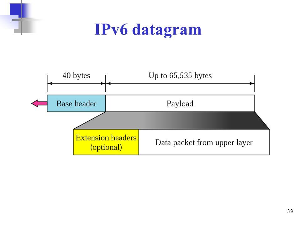 IPv6 datagram
