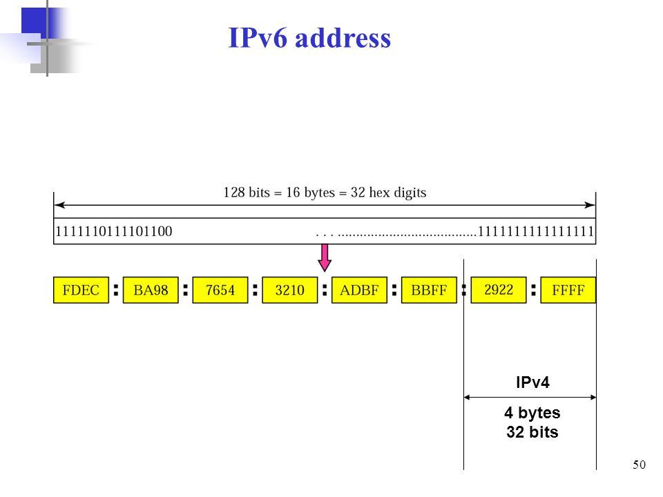 IPv6 address IPv4 4 bytes 32 bits