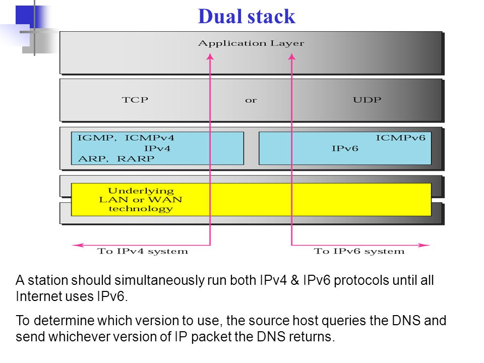 Dual stack A station should simultaneously run both IPv4 & IPv6 protocols until all Internet uses IPv6.