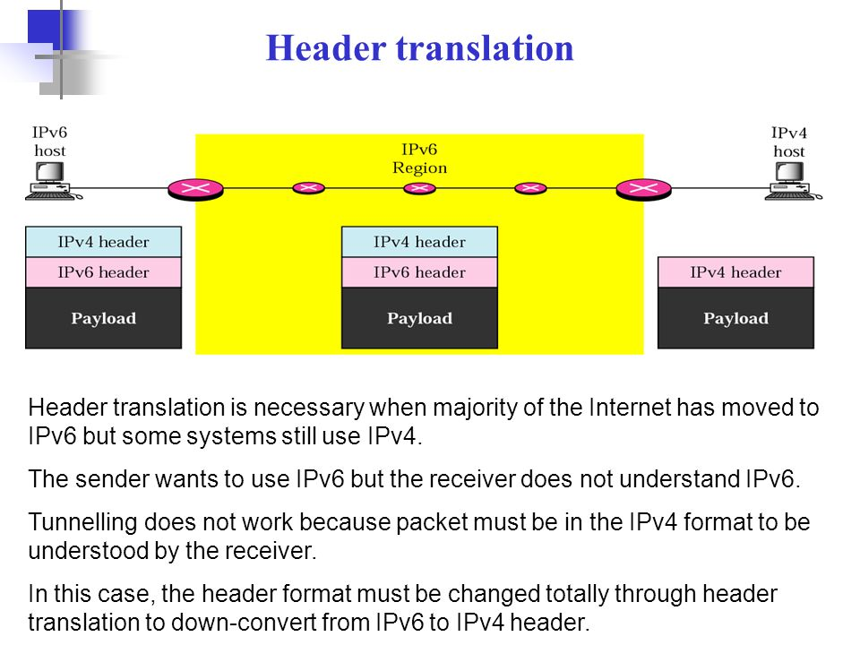 Header translation Header translation is necessary when majority of the Internet has moved to IPv6 but some systems still use IPv4.