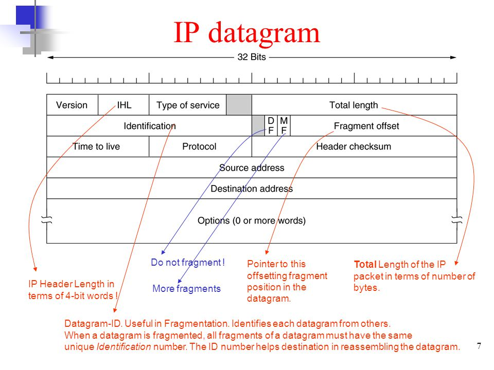 IP datagram Do not fragment !
