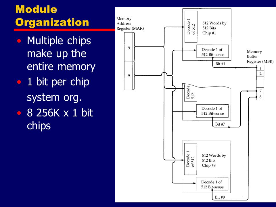 Module Organization Multiple chips make up the entire memory.