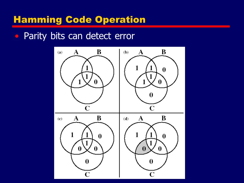 Hamming Code Operation