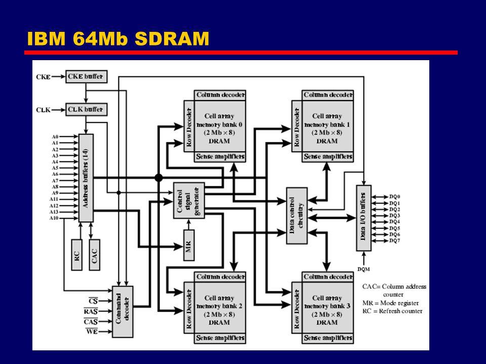 IBM 64Mb SDRAM
