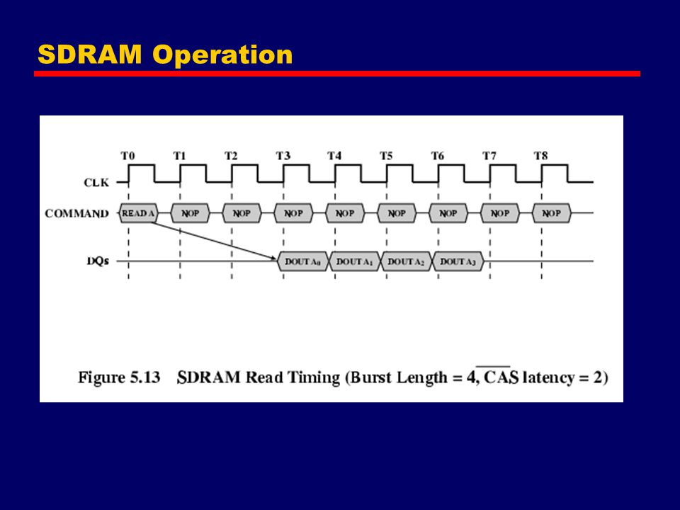 SDRAM Operation