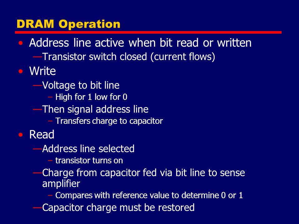 Address line active when bit read or written Write