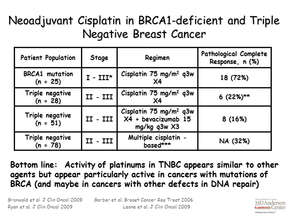 Neoadjuvant Cisplatin in BRCA1-deficient and Triple Negative Breast Cancer