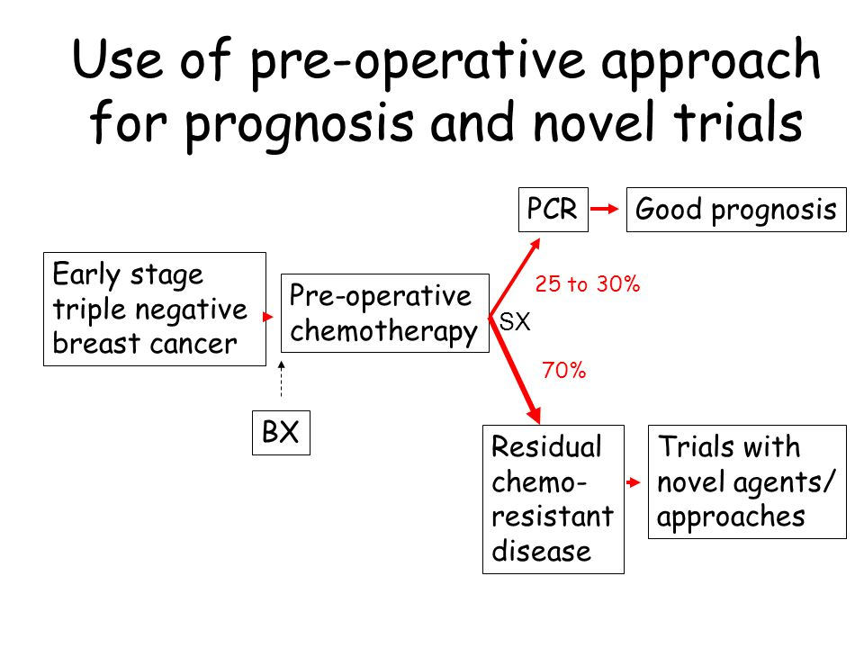 Use of pre-operative approach for prognosis and novel trials