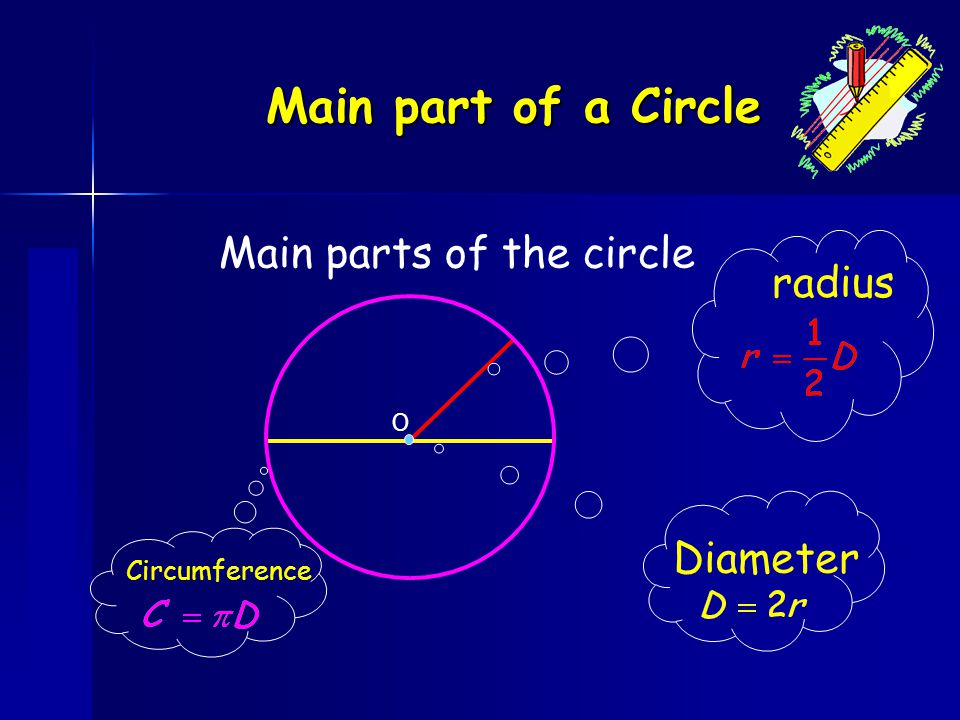 Main part of a Circle Main parts of the circle radius Diameter