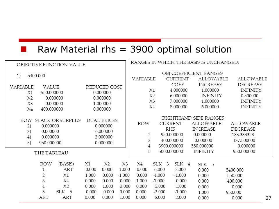 Raw Material rhs = 3900 optimal solution