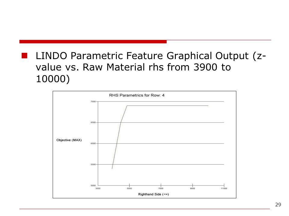 LINDO Parametric Feature Graphical Output (z-value vs
