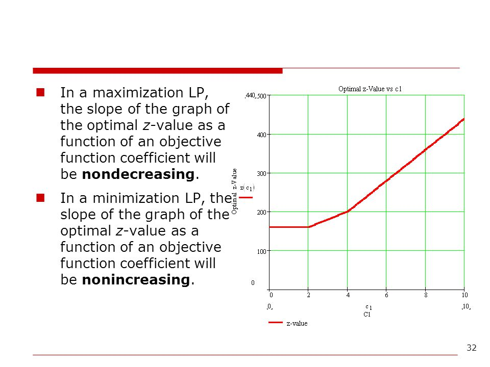 In a maximization LP, the slope of the graph of the optimal z-value as a function of an objective function coefficient will be nondecreasing.