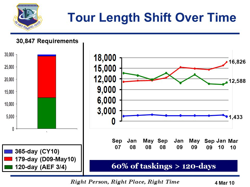 Tour Length Shift Over Time