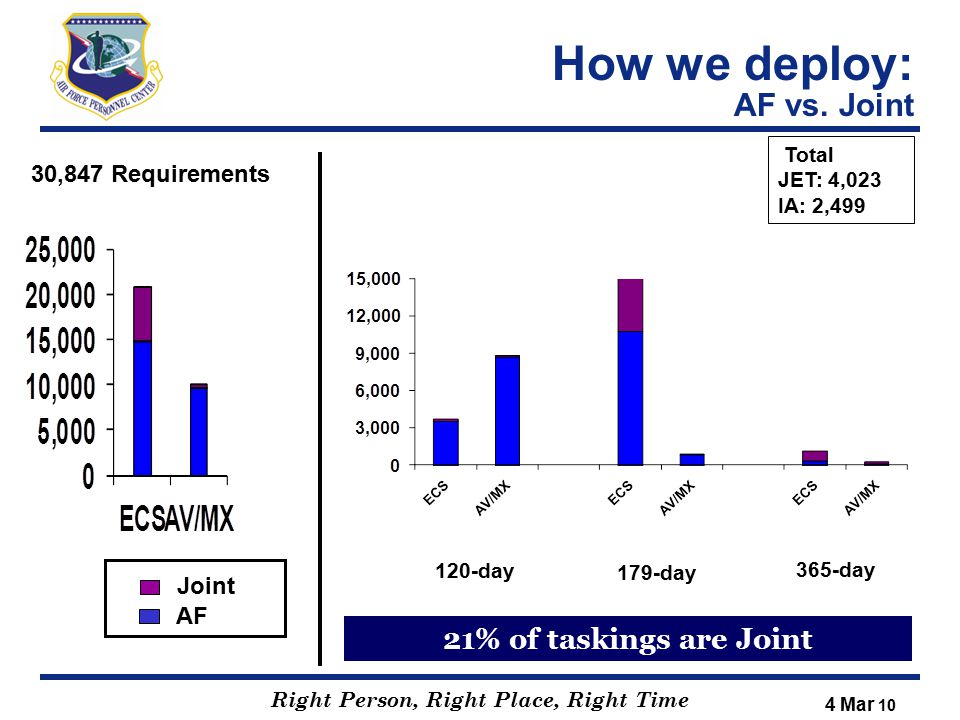 How we deploy: AF vs. Joint
