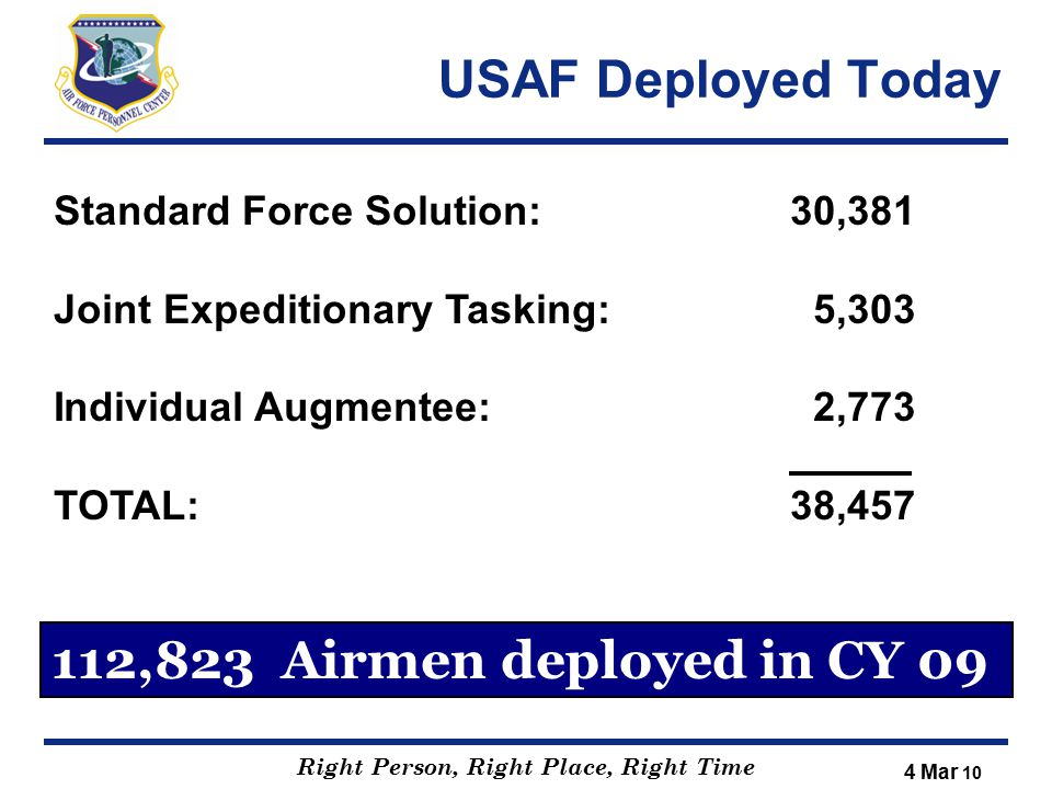 USAF Deployed Today 112,823 Airmen deployed in CY 09