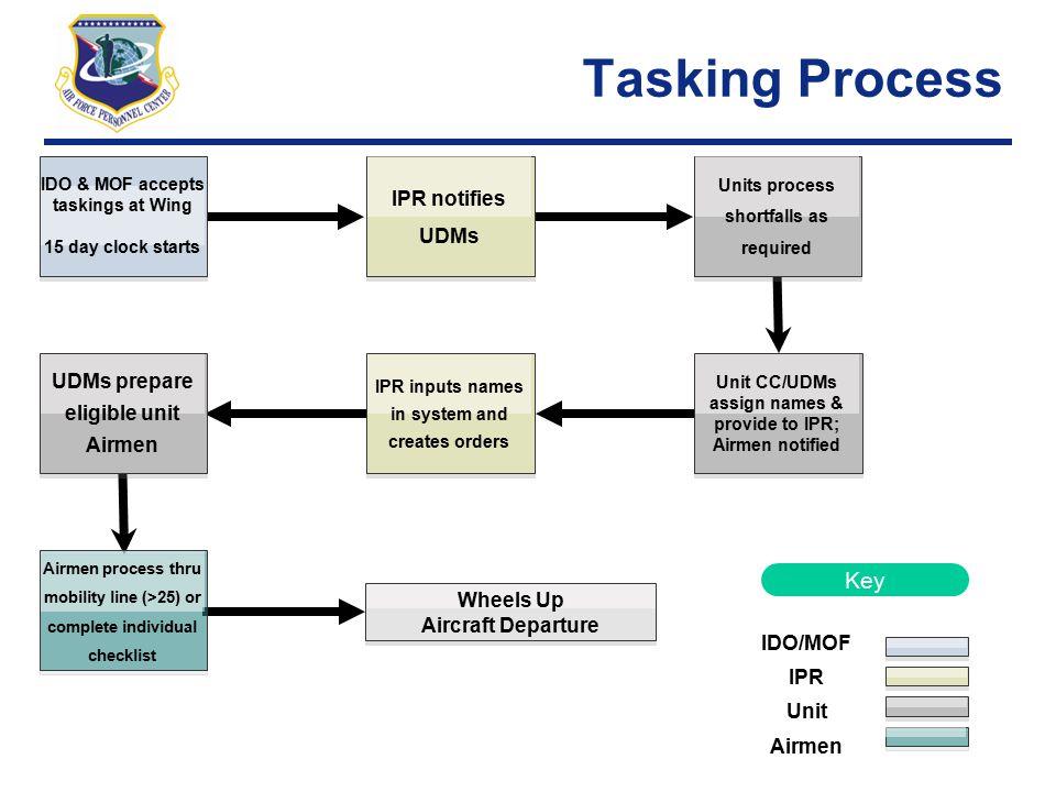 Tasking Process Key IPR notifies UDMs