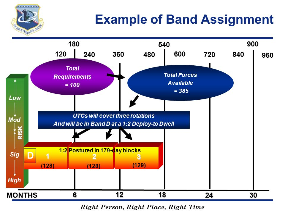 Example of Band Assignment