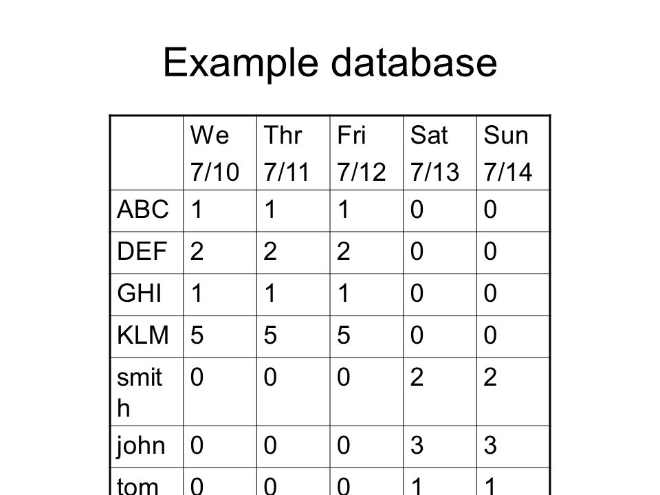 Example database We 7/10 Thr 7/11 Fri 7/12 Sat 7/13 Sun 7/14 ABC 1 DEF
