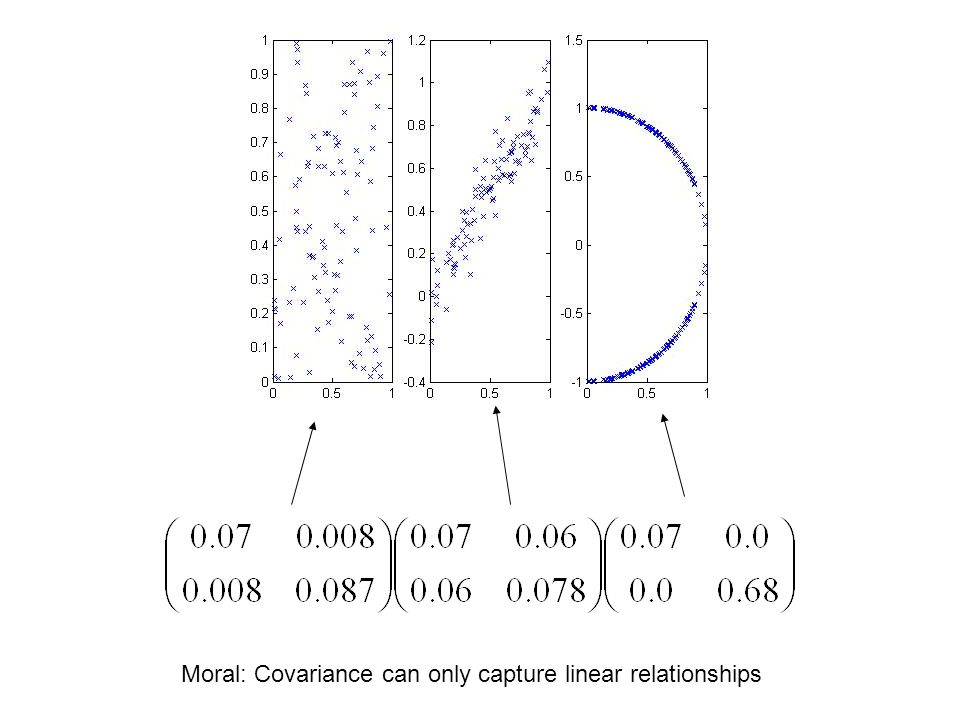 Moral: Covariance can only capture linear relationships