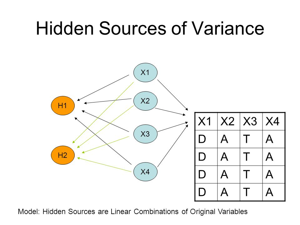Hidden Sources of Variance