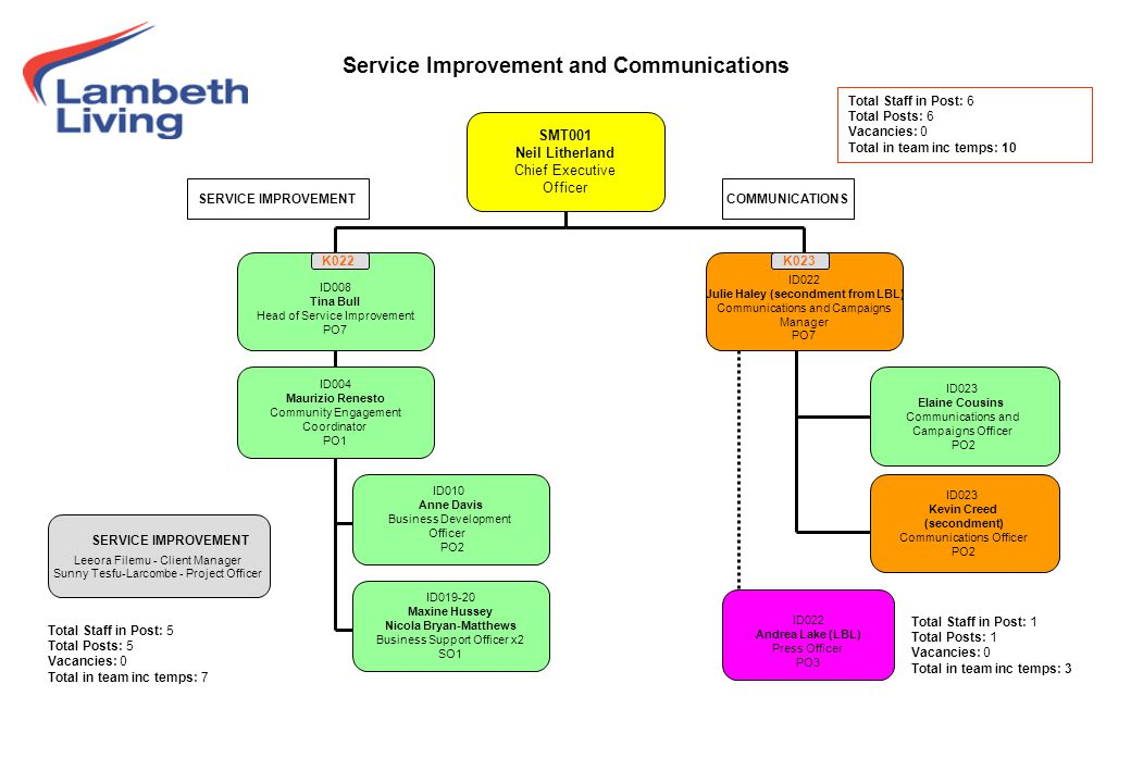 Service Improvement and Communications