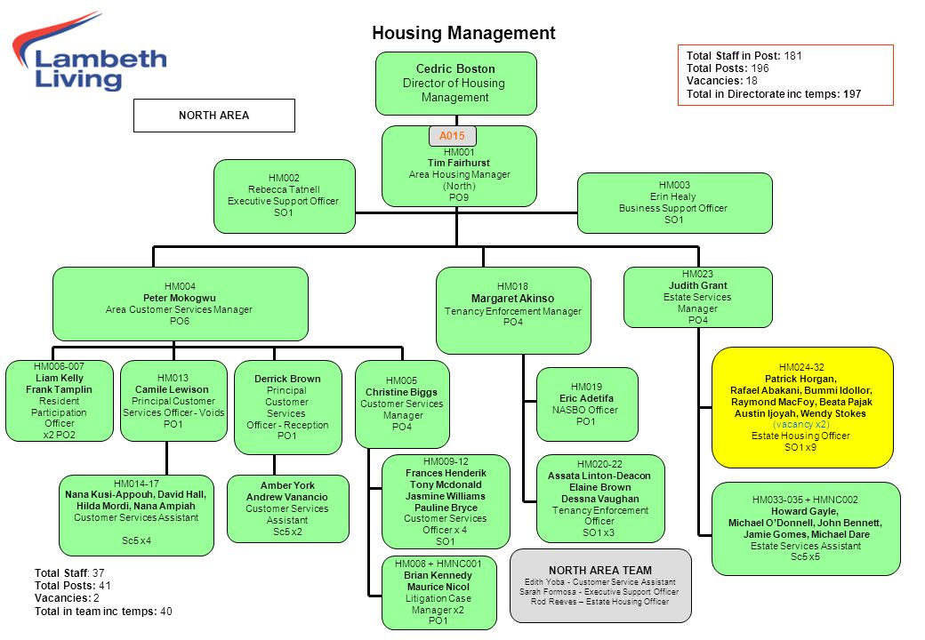 Housing Management RESTRICTED Cedric Boston Director of Housing