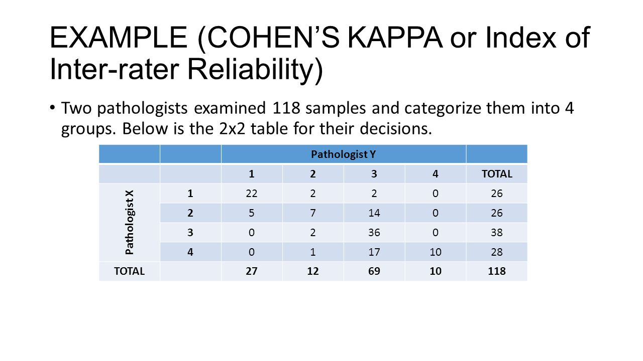 EXAMPLE (COHEN'S KAPPA or Index of Inter-rater Reliability)