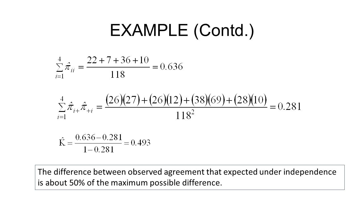 EXAMPLE (Contd.) The difference between observed agreement that expected under independence is about 50% of the maximum possible difference.