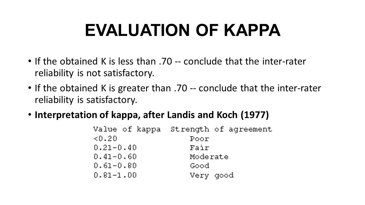 EVALUATION OF KAPPA If the obtained K is less than .70 -- conclude that the inter-rater reliability is not satisfactory.