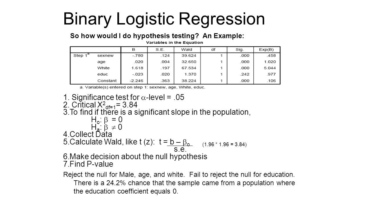 logistic regression Summary logistic regression analysis may well be used to develop a  prognostic model for a dichotomous outcome especially when limited.