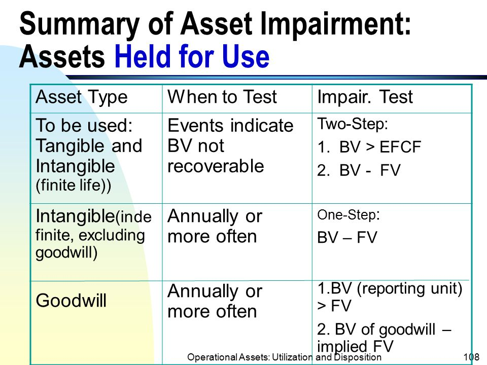 Summary of Asset Impairment: Assets Held for Use