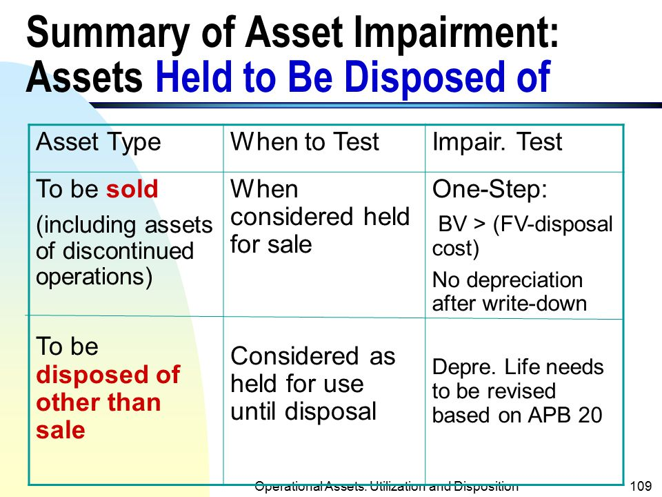 Summary of Asset Impairment: Assets Held to Be Disposed of