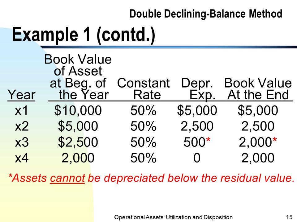 Double Declining-Balance Method Example 1 (contd.)