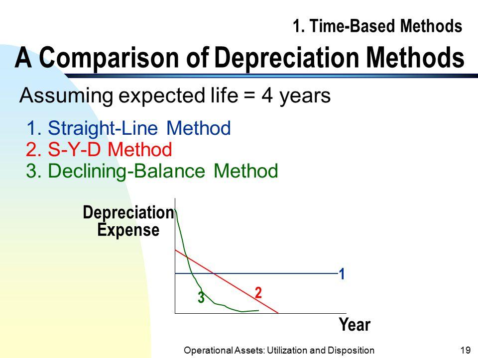 1. Time-Based Methods A Comparison of Depreciation Methods