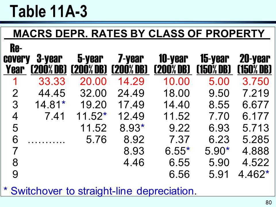 Table 11A-3 Re- covery 3-year 5-year 7-year 10-year 15-year 20-year