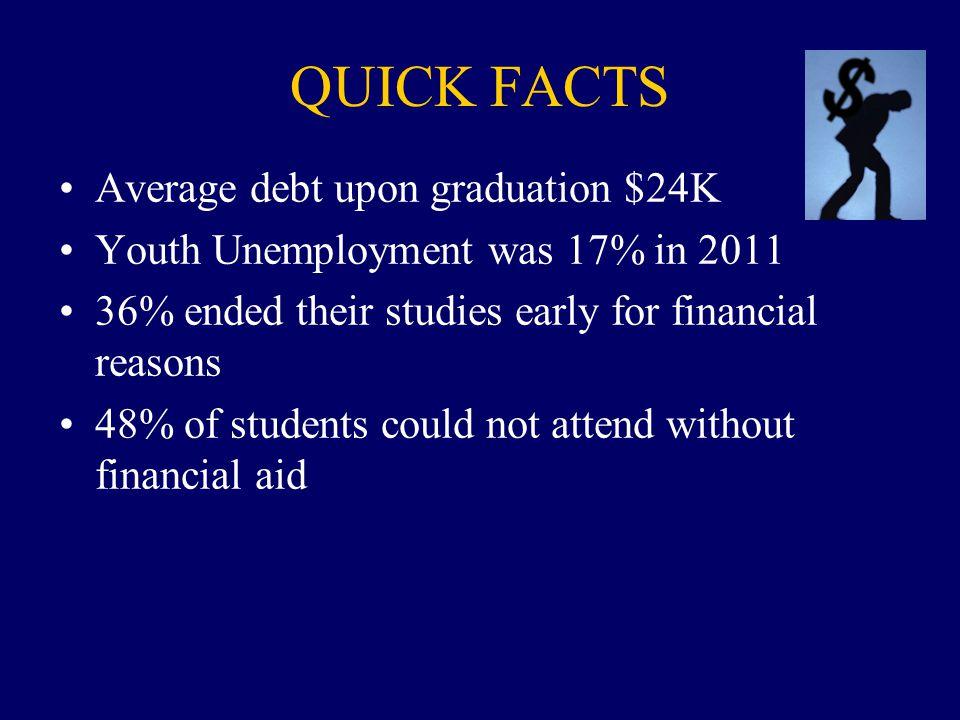 QUICK FACTS Average debt upon graduation $24K