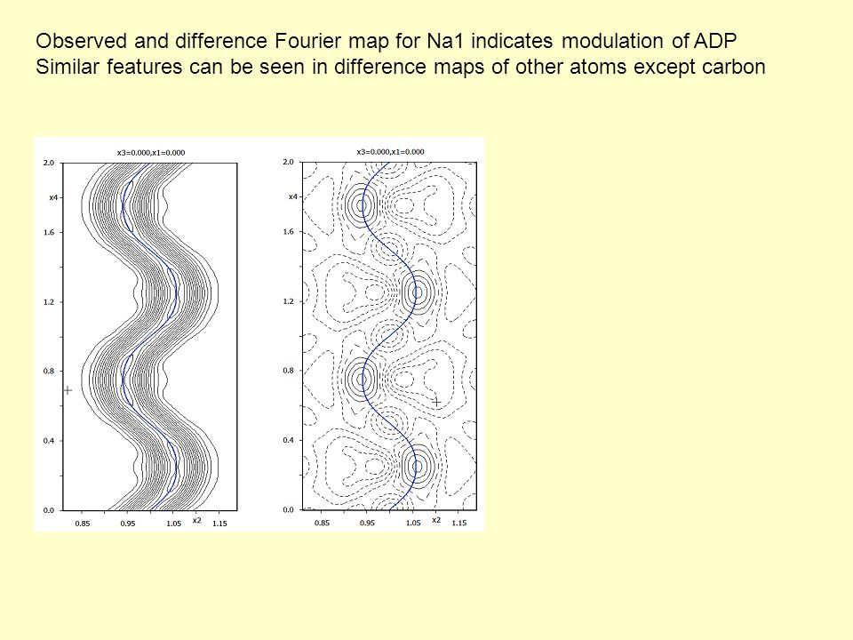 Observed and difference Fourier map for Na1 indicates modulation of ADP