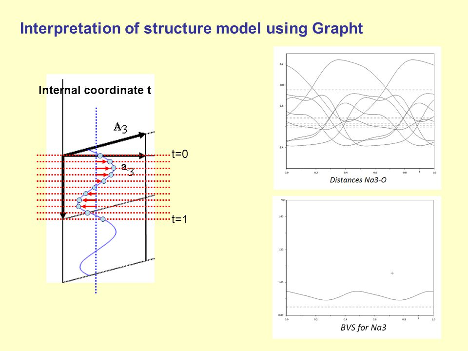Interpretation of structure model using Grapht