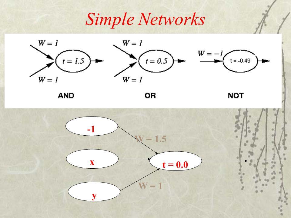 Simple Networks t = 0.0 y x W = 1.5 W = 1 -1