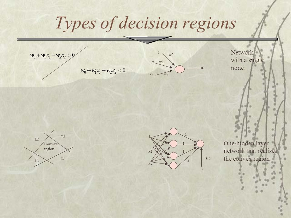 Types of decision regions
