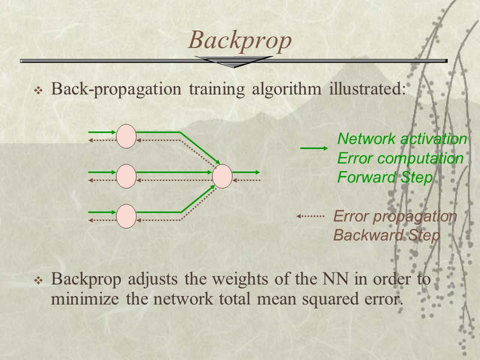 Backprop Back-propagation training algorithm illustrated: