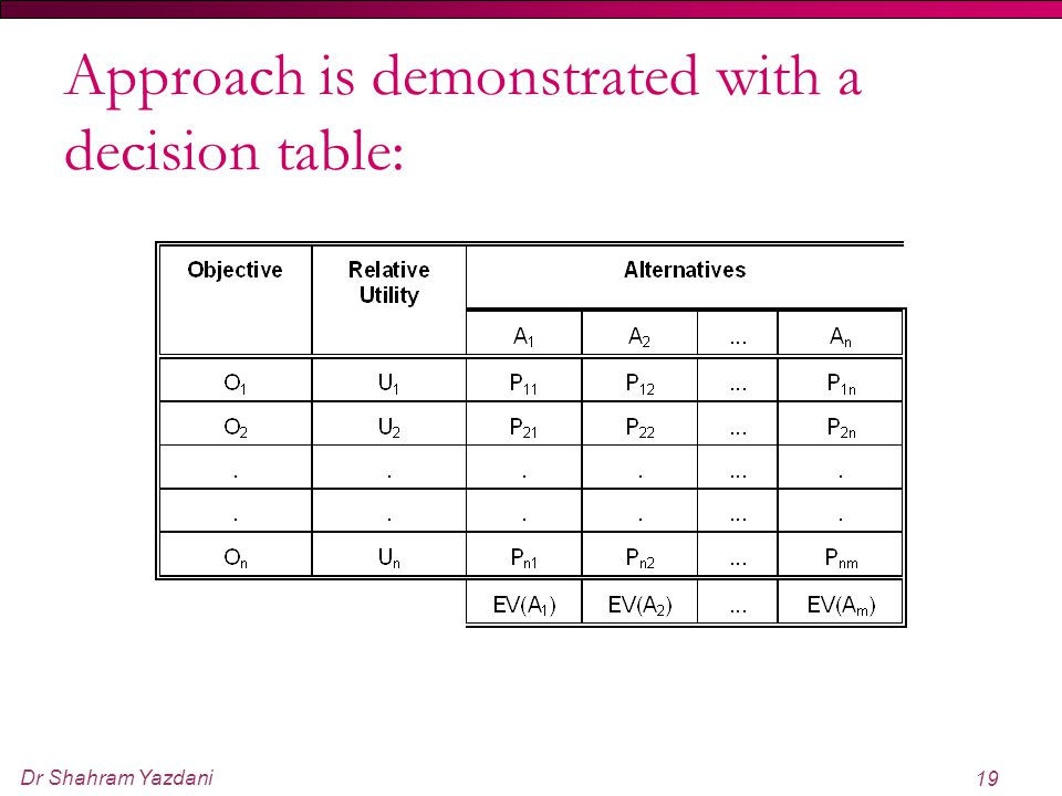 Approach is demonstrated with a decision table: